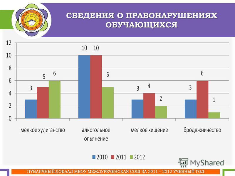 СВЕДЕНИЯ О ПРАВОНАРУШЕНИЯХ ОБУЧАЮЩИХСЯ ПУБЛИЧНЫЙ ДОКЛАД МБОУ МЕЖДУРЕЧЕНСКАЯ СОШ ЗА 2011 – 2012 УЧЕБНЫЙ ГОД