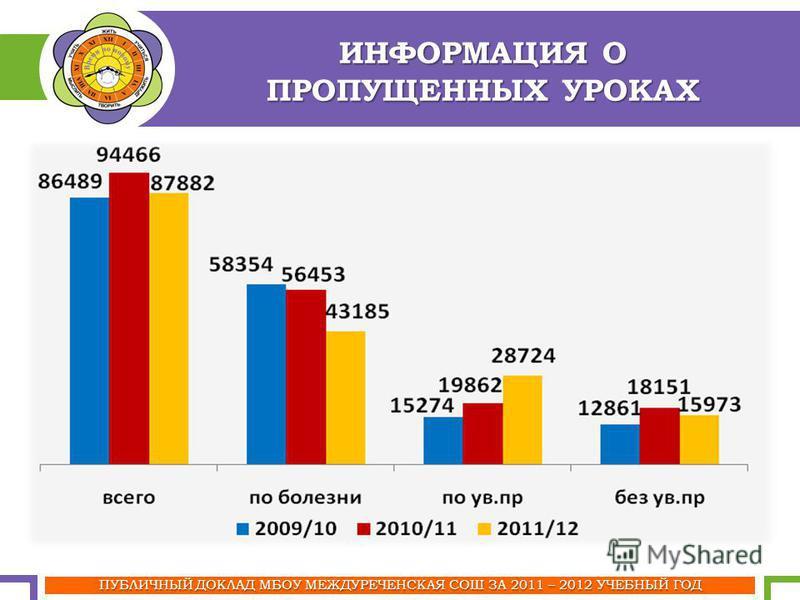 ИНФОРМАЦИЯ О ПРОПУЩЕННЫХ УРОКАХ ПУБЛИЧНЫЙ ДОКЛАД МБОУ МЕЖДУРЕЧЕНСКАЯ СОШ ЗА 2011 – 2012 УЧЕБНЫЙ ГОД