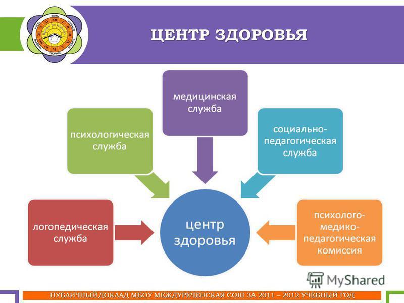 ПУБЛИЧНЫЙ ДОКЛАД МБОУ МЕЖДУРЕЧЕНСКАЯ СОШ ЗА 2011 – 2012 УЧЕБНЫЙ ГОД ЦЕНТР ЗДОРОВЬЯ