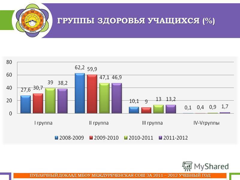 ПУБЛИЧНЫЙ ДОКЛАД МБОУ МЕЖДУРЕЧЕНСКАЯ СОШ ЗА 2011 – 2012 УЧЕБНЫЙ ГОД ГРУППЫ ЗДОРОВЬЯ УЧАЩИХСЯ (%)