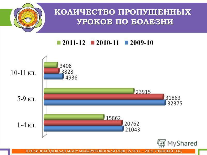 ПУБЛИЧНЫЙ ДОКЛАД МБОУ МЕЖДУРЕЧЕНСКАЯ СОШ ЗА 2011 – 2012 УЧЕБНЫЙ ГОД КОЛИЧЕСТВО ПРОПУЩЕННЫХ УРОКОВ ПО БОЛЕЗНИ