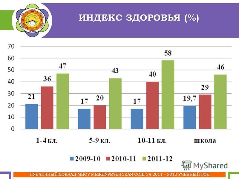 ПУБЛИЧНЫЙ ДОКЛАД МБОУ МЕЖДУРЕЧЕНСКАЯ СОШ ЗА 2011 – 2012 УЧЕБНЫЙ ГОД ИНДЕКС ЗДОРОВЬЯ (%)