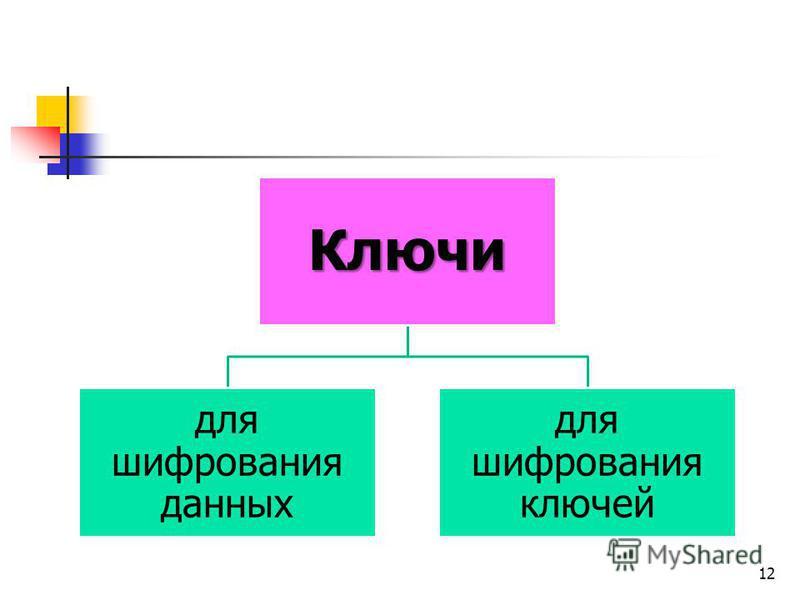 Ключи для шифрования данных для шифрования ключей 12
