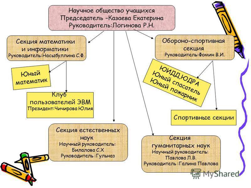 Особенности методической системы учителей- предметников школы. * использование разнообразных форм и методов организации учебной деятельности, позволяющих раскрыть субъектный опыт одаренных детей; * использование в ходе урока дидактического материала,