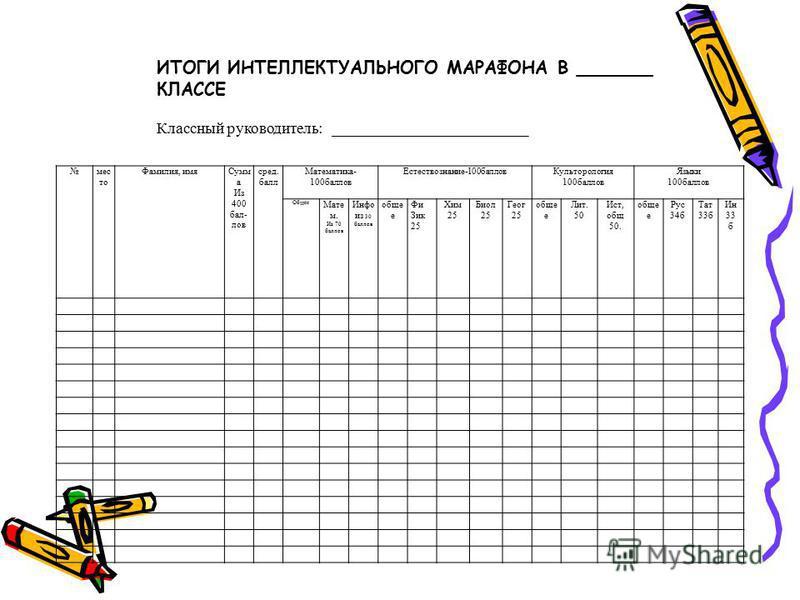 Учащимся предлагаются задания по четырем циклам: (Всего 400 б) Математика (содержит задания по математике 50 баллов и информатике 50 баллов) Языки (задания по русскому языку 33, 3 баллов, английский язык 33, 3 баллов, татарский язык 33, 3 баллов) Ест
