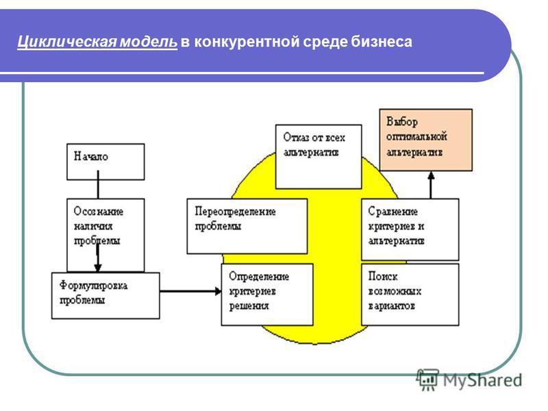 Циклическая модель в конкурентной среде бизнеса