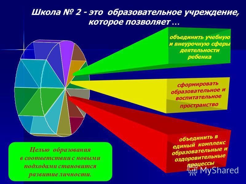 Школа 2 - это образовательное учреждение, которое позволяет … Целью образования в соответствии с новыми подходами становится развитие личности. объединить в единый комплекс образовательные и оздоровительные процессы объединить учебную и внеурочную сф