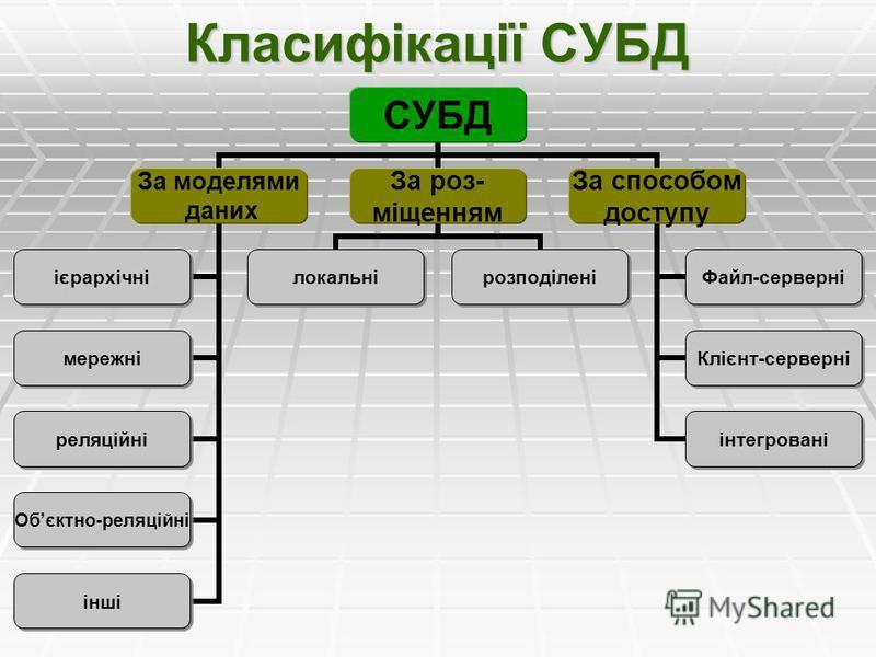 Класифікації СУБД СУБД За моделями даних ієрархічні мережні реляційні Обєктно- реляційні інші За роз- міщенням локальнірозподілені За способом доступу Файл- серверні Клієнт- серверні інтегровані