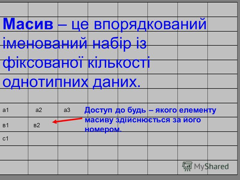 Масив – це впорядкований іменований набір із фіксованої кількості однотипних даних. а1а2а3 в1в2 с1 Доступ до будь – якого елементу масиву здійснюється за його номером.