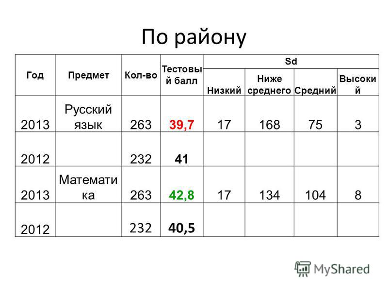 По району Год ПредметКол-во Тестовы й балл Sd Низкий Ниже среднего Средний Высоки й 2013 Русский язык 26339,717168753 201223241 2013 Математи ка 26342,8171341048 2012 23240,5