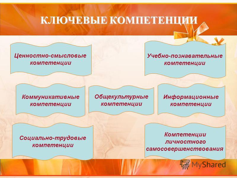 КЛЮЧЕВЫЕ КОМПЕТЕНЦИИ Ценностно-смысловые компетенции Коммуникативные компетенции Информационные компетенции Общекультурные компетенции Учебно-познавательные компетенции Компетенции личностного самосовершенствования Социально-трудовые компетенции