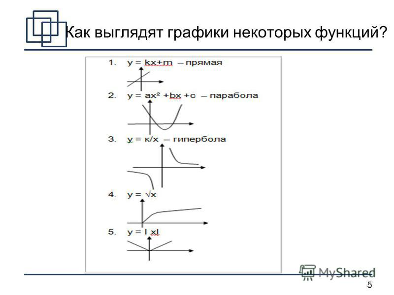 5 Как выглядят графики некоторых функций?