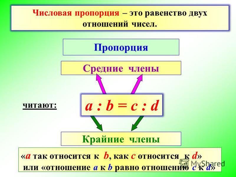 Пропорция Средние члены Крайние члены Числовая пропорция – это равенство двух отношений чисел. a : b = c : d читают: « а так относится к b, как с относится к d » или «отношение а к b равно отношению с к d»