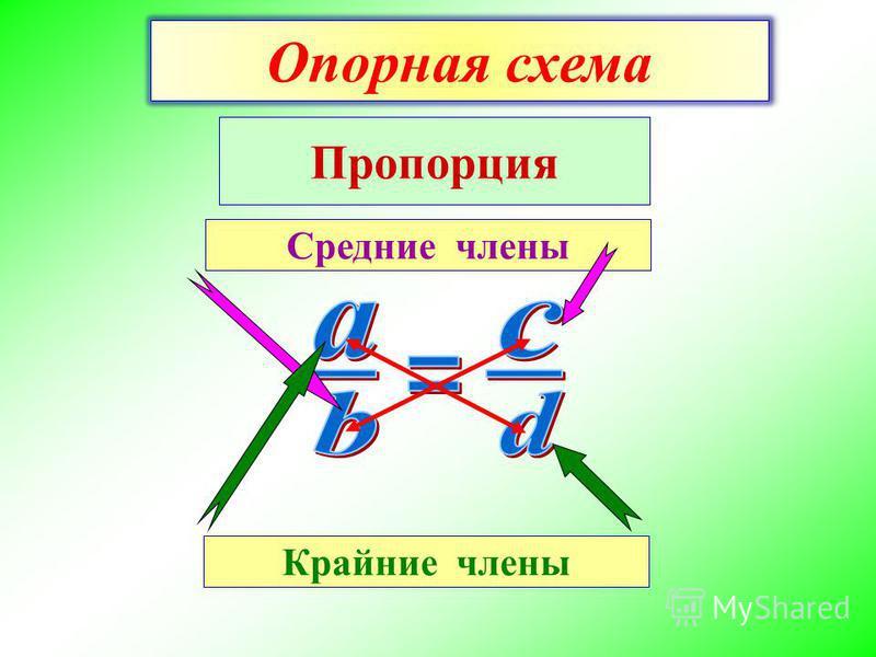 Крайние члены Средние члены Пропорция Опорная схема