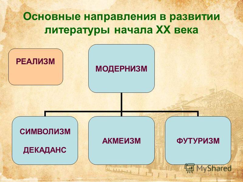 Основные направления в развитии литературы начала ХХ века МОДЕРНИЗМ СИМВОЛИЗМ ДЕКАДАНС АКМЕИЗМФУТУРИЗМ РЕАЛИЗМ