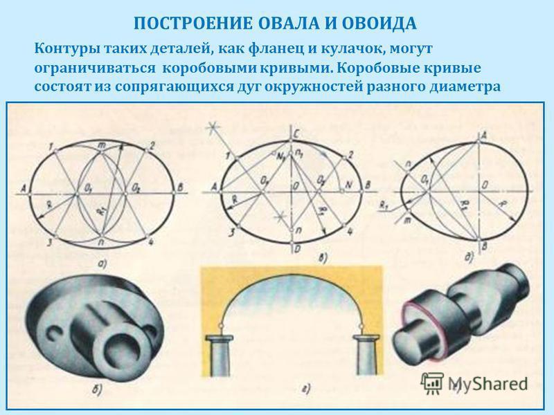 ПОСТРОЕНИЕ ОВАЛА И ОВОИДА Контуры таких деталей, как фланец и кулачок, могут ограничиваться коробовыми кривыми. Коробовые кривые состоят из сопрягающихся дуг окружностей разного диаметра