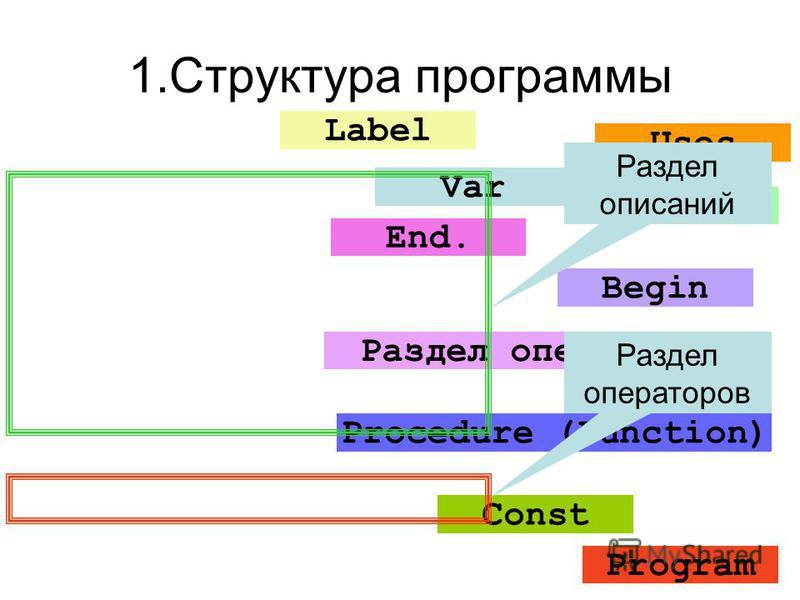 1. Структура программы Program Uses Label Const Type Var Procedure (Function) Begin Раздел операторов End. Раздел описаний Раздел операторов
