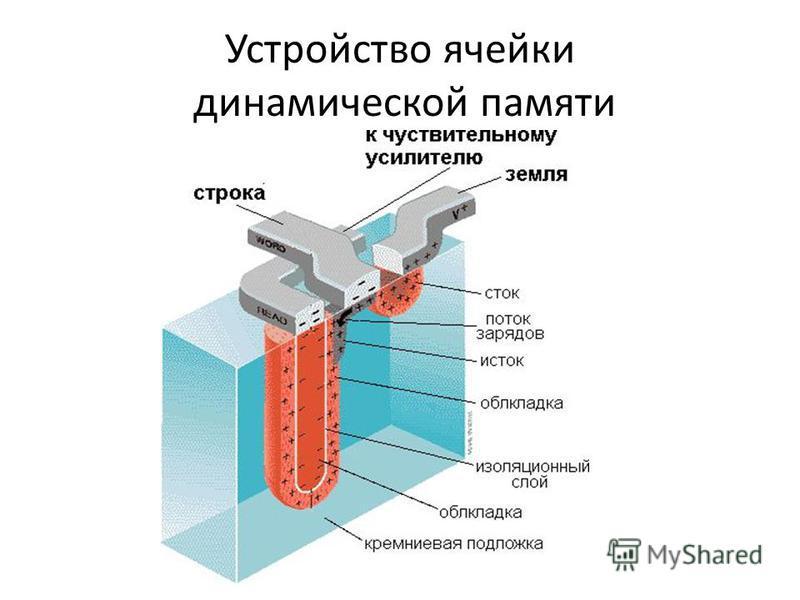 Устройство ячейки динамической памяти
