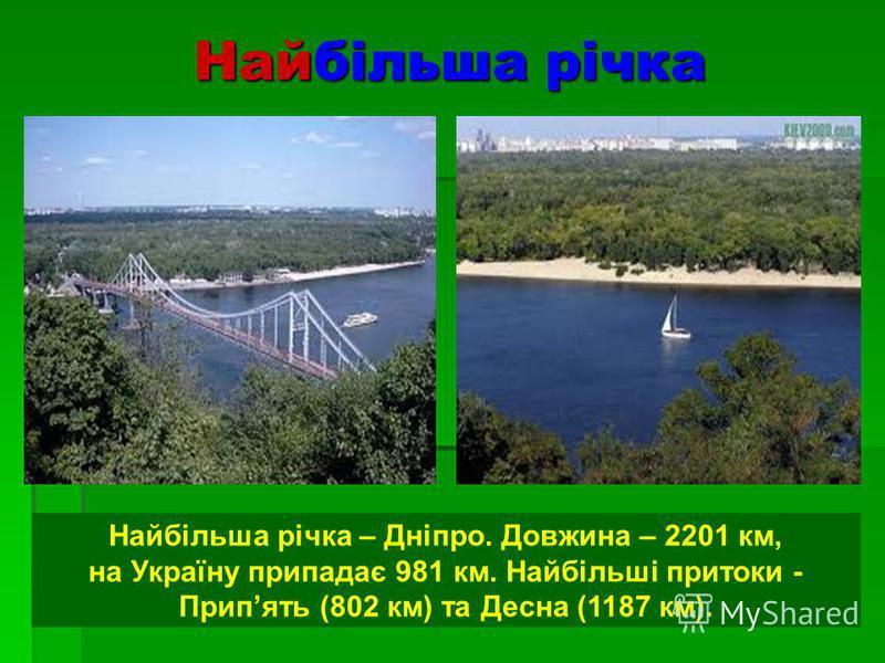 Найбільша річка Найбільша річка – Дніпро. Довжина – 2201 км, на Україну припадає 981 км. Найбільші притоки - Припять (802 км) та Десна (1187 км).