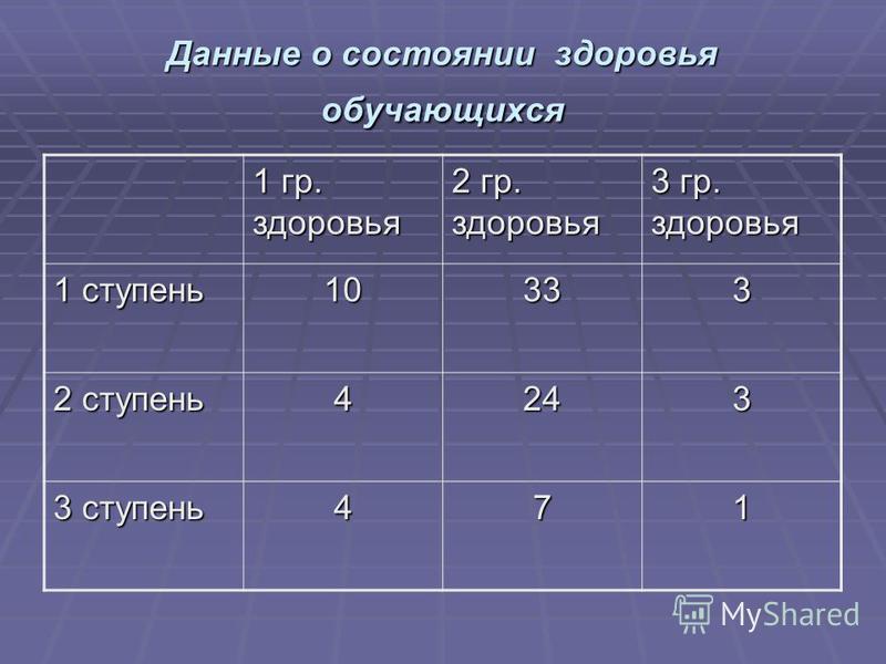 Данные о состоянии здоровья обучающихся 1 гр. здоровья 2 гр. здоровья 3 гр. здоровья 1 ступень 10333 2 ступень 4243 3 ступень 471