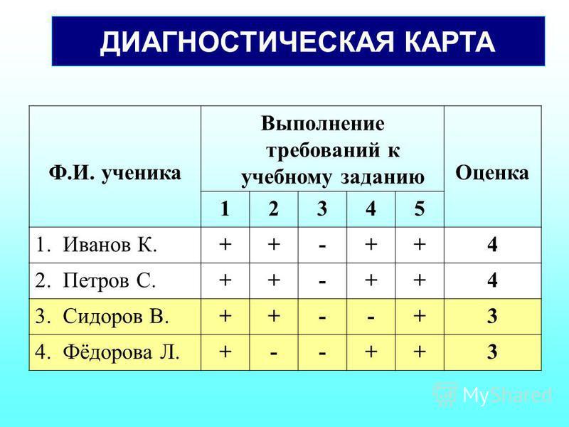 ДИАГНОСТИЧЕСКАЯ КАРТА Ф.И. ученика Выполнение требований к учебному заданию Оценка 12345 1. Иванов К.++-++4 2. Петров С.++-++4 3. Сидоров В.++--+3 4. Фёдорова Л.+--++3