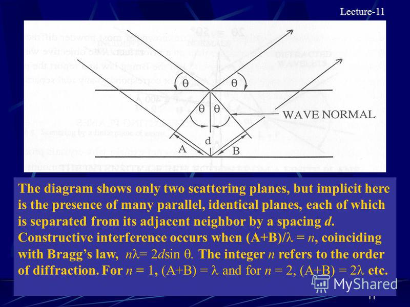 11 The diagram shows only two scattering planes, but implicit here is the presence of many parallel, identical planes, each of which is separated from its adjacent neighbor by a spacing d. Constructive interference occurs when (A+B)/ = n, coinciding