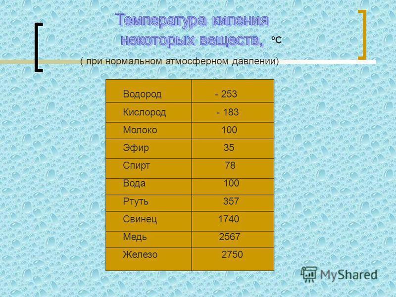 ºCºC ( при нормальном атмосферном давлении) Водород - 253 Кислород - 183 Молоко 100 Эфир 35 Спирт 78 Вода 100 Ртуть 357 Свинец 1740 Медь 2567 Железо 2750