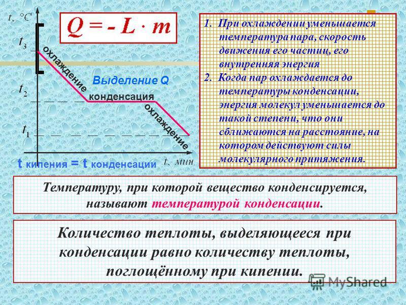 конденсация охлаждение Выделение Q t кипения = t конденсации 1. При охлаждении уменьшается температура пара, скорость движения его частиц, его внутренняя энергия 2. Когда пар охлаждается до температуры конденсации, энергия молекул уменьшается до тако