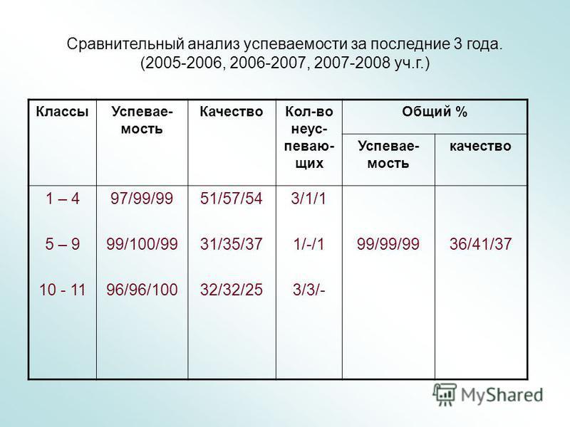 Сравнительный анализ успеваемости за последние 3 года. (2005-2006, 2006-2007, 2007-2008 уч.г.) Классы Успевае- мость Качество Кол-во неуспевающих Общий % Успевае- мость качество 1 – 4 5 – 9 10 - 11 97/99/99 99/100/99 96/96/100 51/57/54 31/35/37 32/32