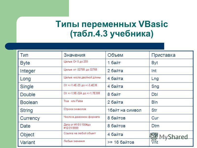 Типы переменных VBasic (табл.4.3 учебника) Тип ЗначенияОбъем Приставка Byte Целые От 0 до 255 1 байтByt Integer Целые от -32768 до 32768 2 байтаInt Long Целые числа двойной длины 4 байтаLng Single От +/-1.4E-35 до +/-3,4Е38 4 байтаSng Double От +/-1,