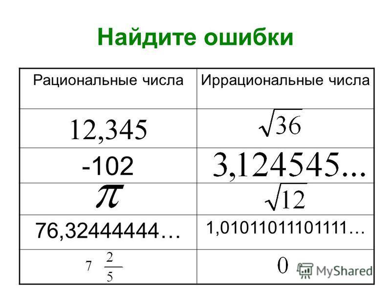 Найдите ошибки Рациональные числа Иррациональные числа 12,345 -102 76,32444444… 1,01011011101111…