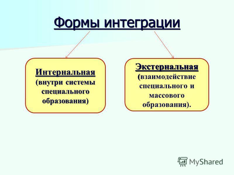 Формы интеграции Интернальная (внутри системы специального образования) Экстернальная ( Экстернальная (взаимодействие специального и массового образования).