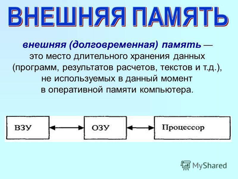 внешняя (долговременная) память это место длительного хранения данных (программ, результатов расчетов, текстов и т.д.), не используемых в данный момент в оперативной памяти компьютера.