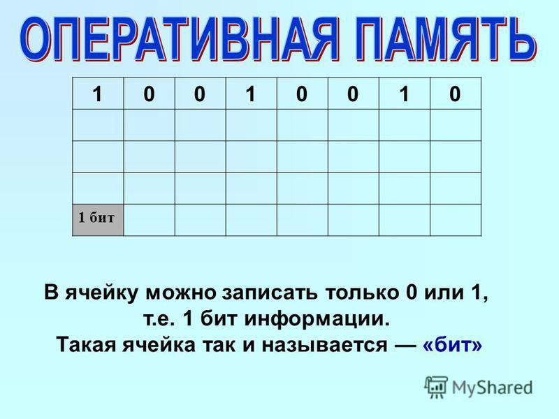 10010010 1 бит В ячейку можно записать только 0 или 1, т.е. 1 бит информации. Такая ячейка так и называется «бит»