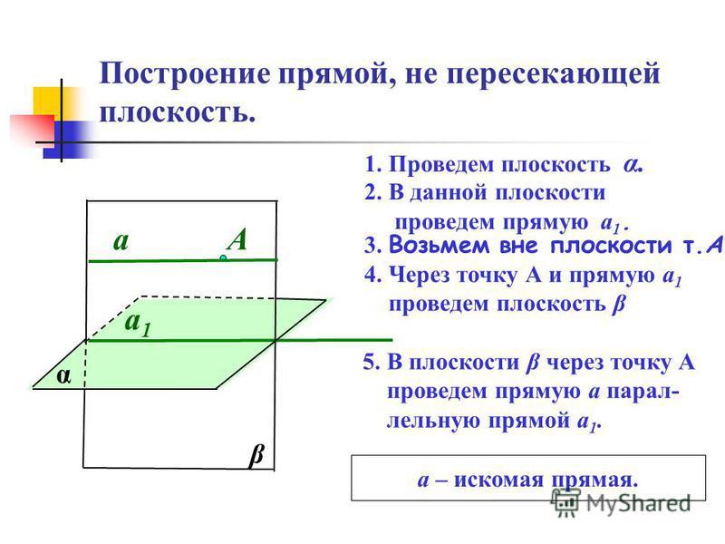 Построение прямой, не пересекающей плоскость. α 1. Проведем плоскость α. 2. В данной плоскости проведем прямую а 1. а 1 а 1 3. Возьмем вне плоскости т.А А 4. Через точку А и прямую а 1 проведем плоскость β β 5. В плоскости β через точку А проведем пр