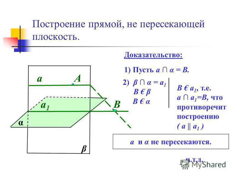 Построение прямой, не пересекающей плоскость. α а 1 а 1 А β а Доказательство: 1) Пусть а α = B. В 2) β α = а 1 В β В α В а 1, т.е. а а 1 =В, что противоречит построению ( а || а 1 ) а и α не пересекаются. ч.т.д.