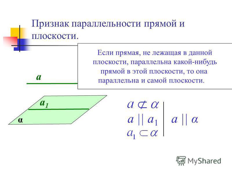 Признак параллельности прямой и плоскости. а 1 а 1 а α а || а 1 а || α Если прямая, не лежащая в данной плоскости, параллельна какой-нибудь прямой в этой плоскости, то она параллельна и самой плоскости.