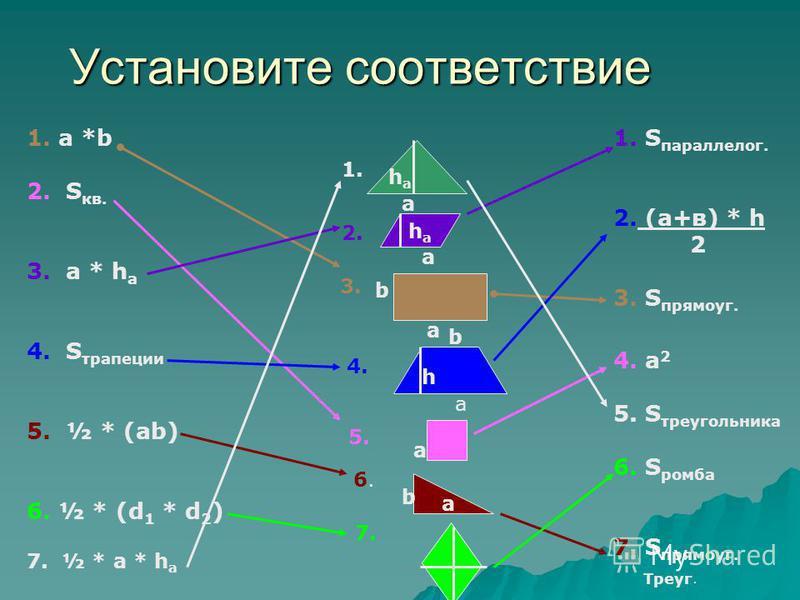 Установите соответствие 1. a *b 2. S кв. 3. а * h а 4. S трапеции 5. ½ * (ab) 6. ½ * (d 1 * d 2 ) 7. ½ * a * h a haha a 1.1. haha а 2.2. а b 3.3. а b h 4.4. а 5. а b 6.6. 7. 1. S параллельного. 2. (а+в) * h 2 3. S прямоуг. 4. а 2 5. S треугольника 6.