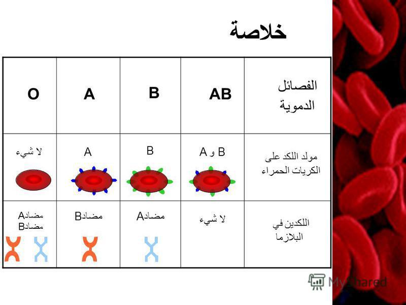 لا شيء A B A و B مضادA مضادB مضادA لا شيء خلاصة الفصائل الدموية AB B AO مولد اللكد على الكريات الحمراء اللكدين في البلازما