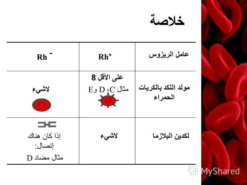 خلاصة لاشيءإذا كان هناك إتصال : مثال مضاد D على الأقل 8 مثال C ، D و E لاشيء مولد اللكد بالكريات الحمراء Rh + Rh - عامل الريزوس لكدين البلازما