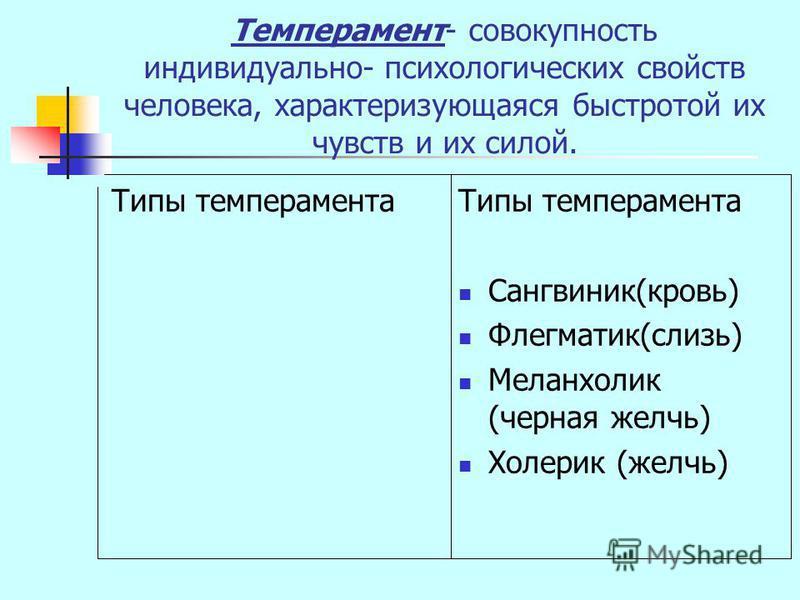 Темперамент- совокупность индивидуально- психологических свойств человека, характеризующаяся быстротой их чувств и их силой. Типы темперамента Сангвиник(кровь) Флегматик(слизь) Меланхолик (черная желчь) Холерик (желчь)
