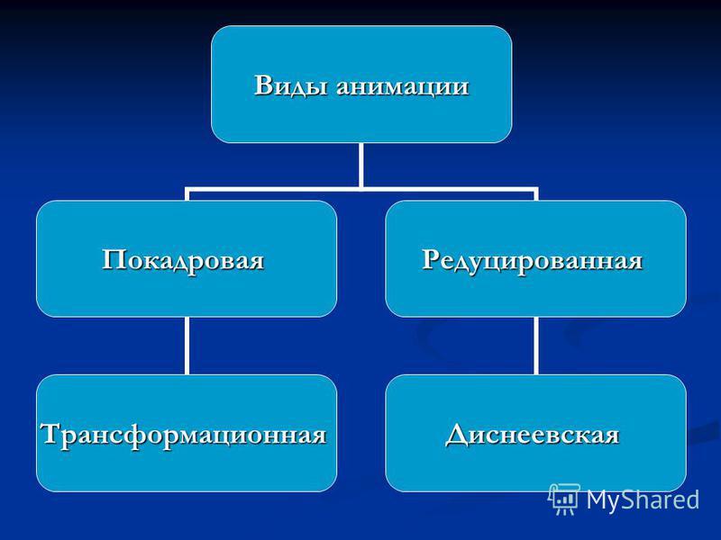 Виды анимации Покадровая Трансформационная Редуцированная Диснеевская