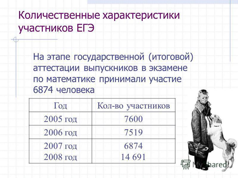 Количественные характеристики участников ЕГЭ На этапе государственной (итоговой) аттестации выпускников в экзамене по математике принимали участие 6874 человека Год Кол-во участников 2005 год 7600 2006 год 7519 2007 год 2008 год 6874 14 691