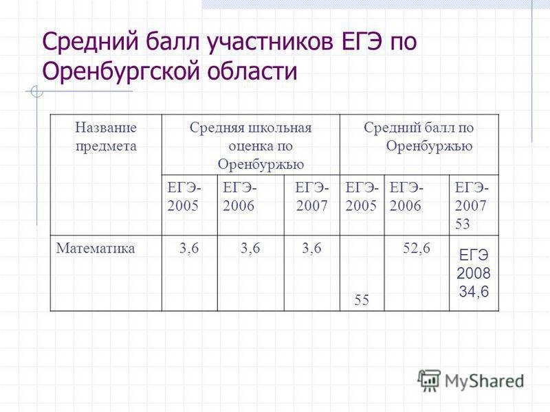 Средний балл участников ЕГЭ по Оренбургской области Название предмета Средняя школьная оценка по Оренбуржью Средний балл по Оренбуржью ЕГЭ- 2005 ЕГЭ- 2006 ЕГЭ- 2007 ЕГЭ- 2005 ЕГЭ- 2006 ЕГЭ- 2007 53 Математика 3,6 55 52,6 ЕГЭ 2008 34,6