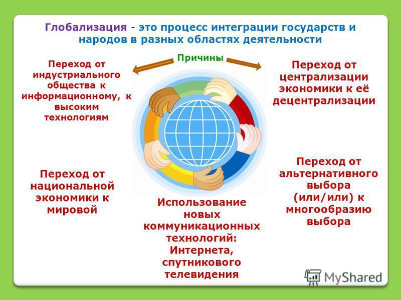 Глобализация - это процесс интеграции государств и народов в разных областях деятельности Переход от индустриального общества к информационному, к высоким технологиям Переход от централизации экономики к её децентрализации Переход от национальной эко