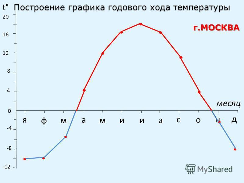 t° месяц 0 4 8 12 16 20 -4 -8 -12 я ф м а миа с о н д Построение графика годового хода температуры г.МОСКВА