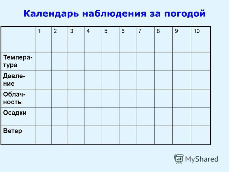 Календарь наблюдения за погодой 12345678910 Темпера- тура Давле- ние Облач- ность Осадки Ветер