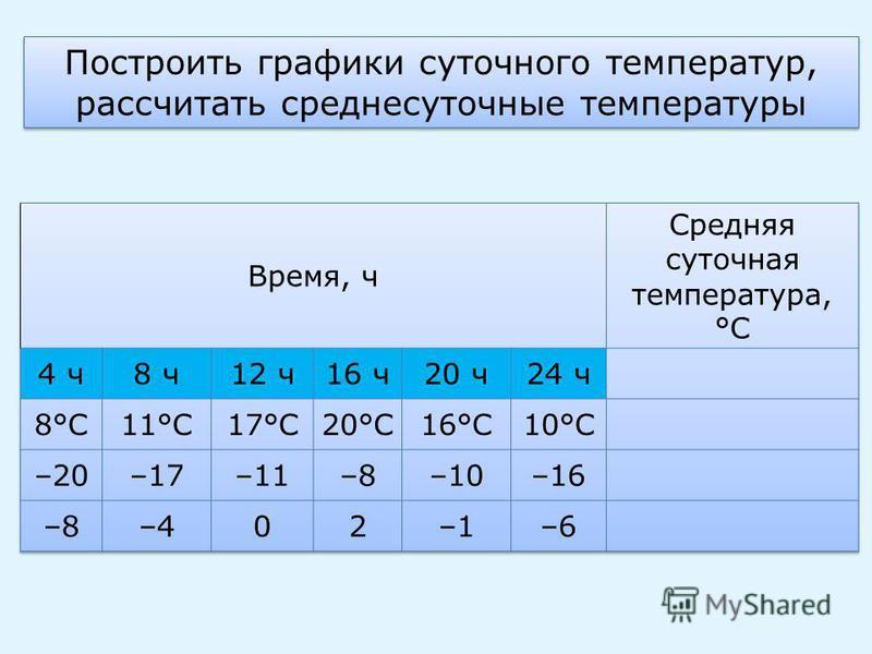 Построить графики суточного температур, рассчитать среднесуточные температуры Построить графики суточного температур, рассчитать среднесуточные температуры