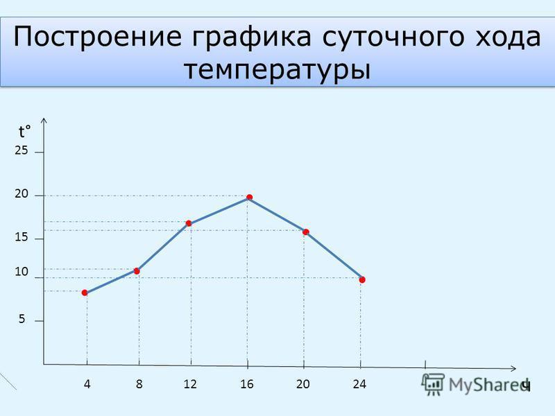 Построение графика суточного хода температуры t° ч 25 20 15 10 5 4812162024