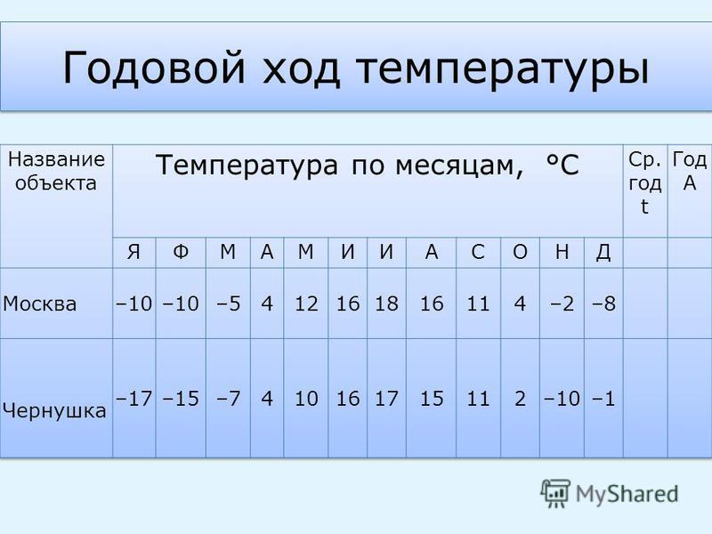 Годовой ход температуры